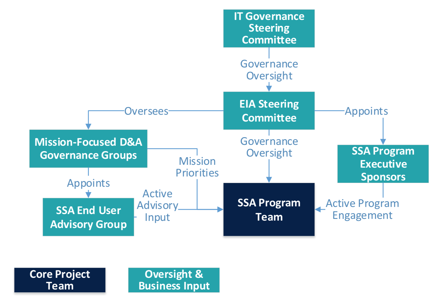 SSA governance diagram different group works together