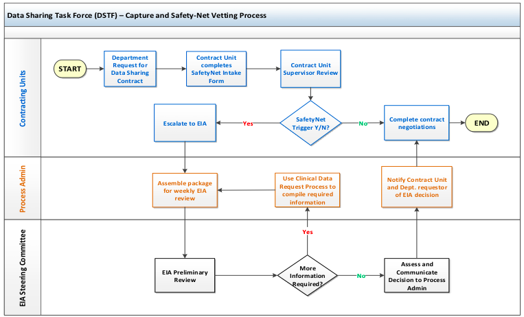 Safety Net High-Level Process Workflow
